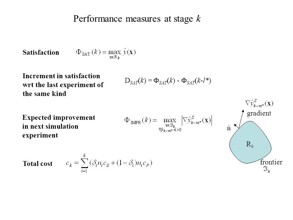 Performance measures at stage k Satisfaction Expected improvement in next simulation experiment Total cost Increment in satisfaction wrt the last experiment of the same kind D SAT  k) =  SAT  k) -  SAT  k-l*) gradient RkRk frontier