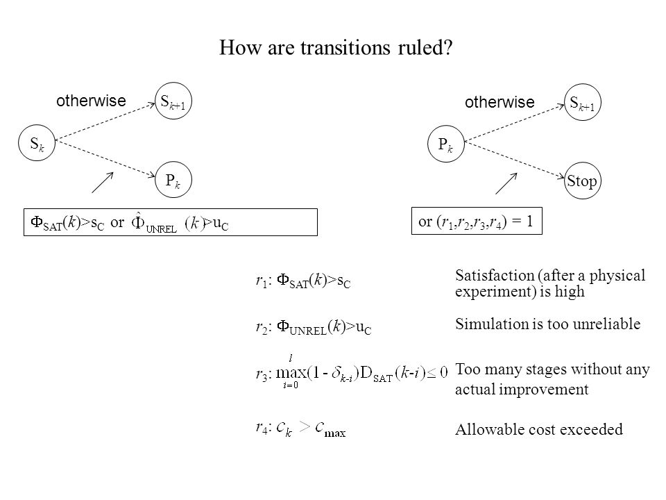 SkSk S k+1 PkPk PkPk Stop  SAT (k)>s C or >u C otherwise or (r 1,r 2,r 3,r 4 ) = 1 How are transitions ruled.