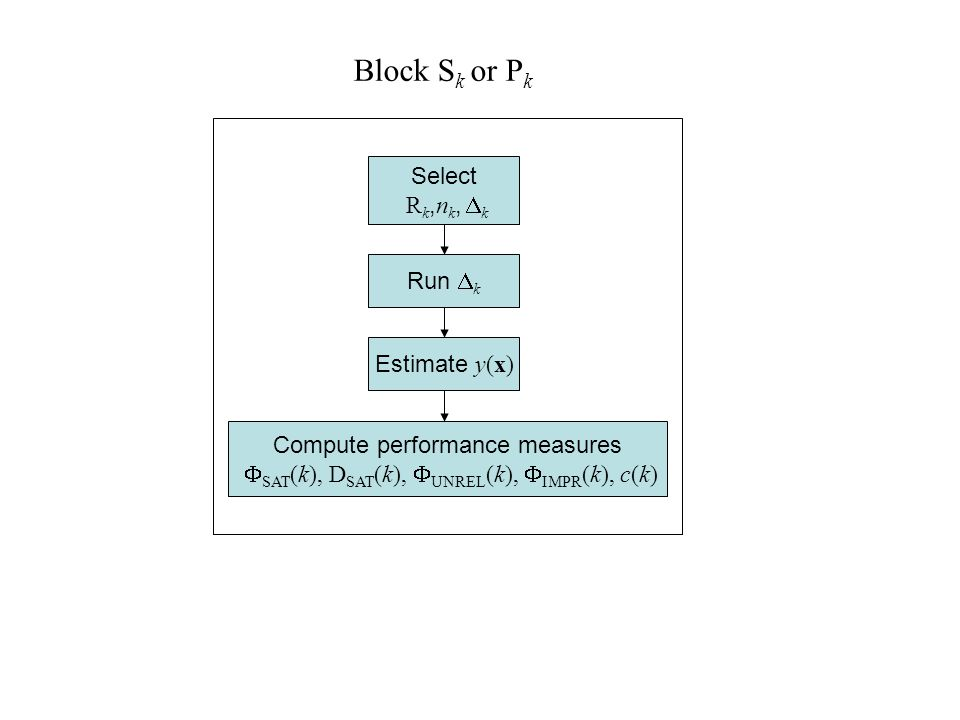 Block S k or P k Select R k, n k,  k Run  k Estimate y(x) Compute performance measures  SAT (k), D SAT (k),  UNREL (k),  IMPR (k), c(k)