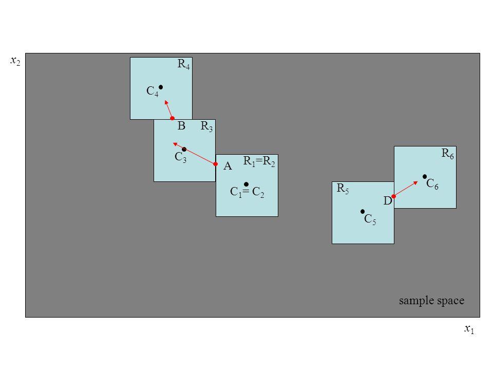 A B D R 1 =R 2 R3R3 R4R4 R5R5 R6R6 C 1 = C 2 C3C3 C4C4 C5C5 C6C6 sample space x1x1 x2x2