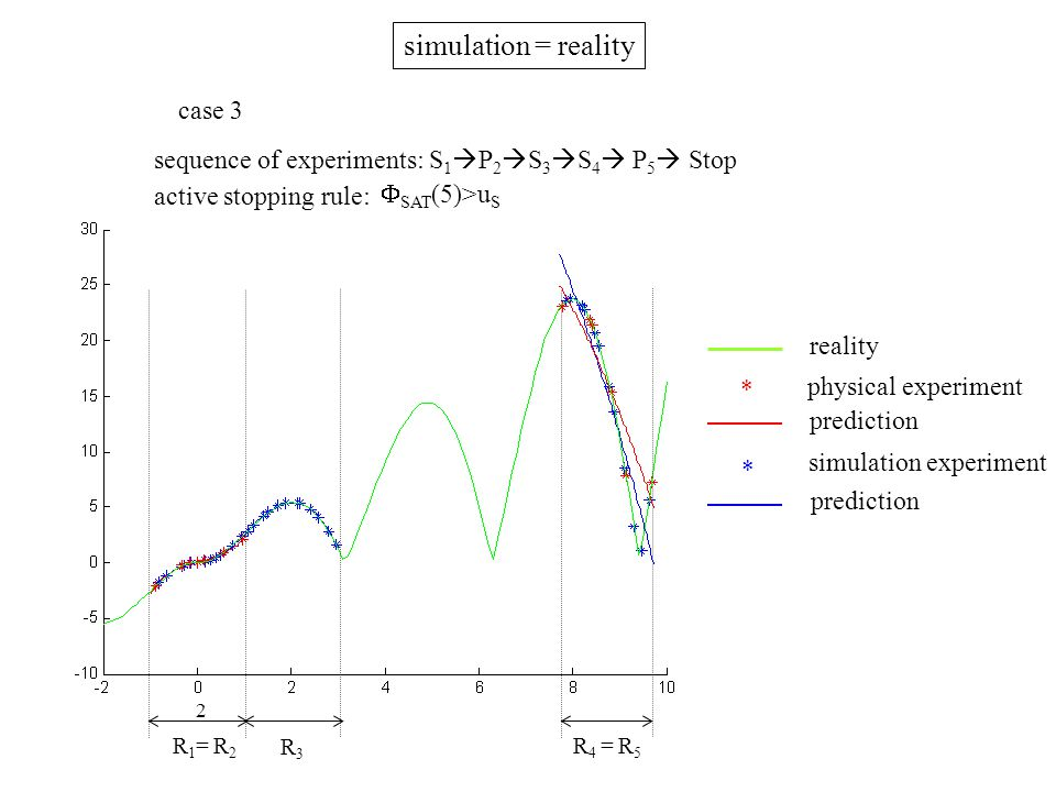 R1= R2R1= R2 R3R3 R 4 = R 5 reality * simulation experiment prediction * physical experiment prediction case 3 sequence of experiments: S 1  P 2  S 3  S 4  P 5  Stop active stopping rule:  SAT (5)>u S simulation = reality 2