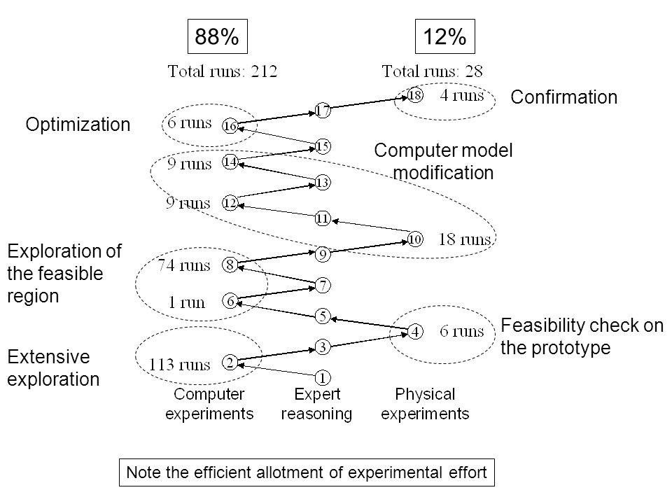 Unreliability of the simulation (after P k ) : error variance estimated at step k m k : number of regions where both kind of experiments were done up to step k d : length of the hypercube edge continued Unreliability of the simulation (after S k )