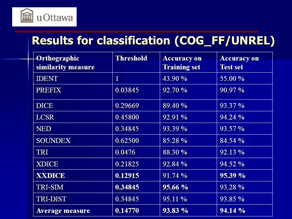 Results for classification (COG_FF/UNREL) Orthographic similarity measure Threshold Accuracy on Training set Accuracy on Test set IDENT1 43.90 % 55.00 % PREFIX0.03845 92.70 % 90.97 % DICE0.29669 89.40 % 93.37 % LCSR0.45800 92.91 % 94.24 % NED0.34845 93.39 % 93.57 % SOUNDEX0.62500 85.28 % 84.54 % TRI0.0476 88.30 % 92.13 % XDICE0.21825 92.84 % 94.52 % XXDICE0.12915 91.74 % 95.39 % TRI-SIM0.34845 95.66 % 93.28 % TRI-DIST0.34845 95.11 % 93.85 % Average measure 0.14770 93.83 % 94.14 %