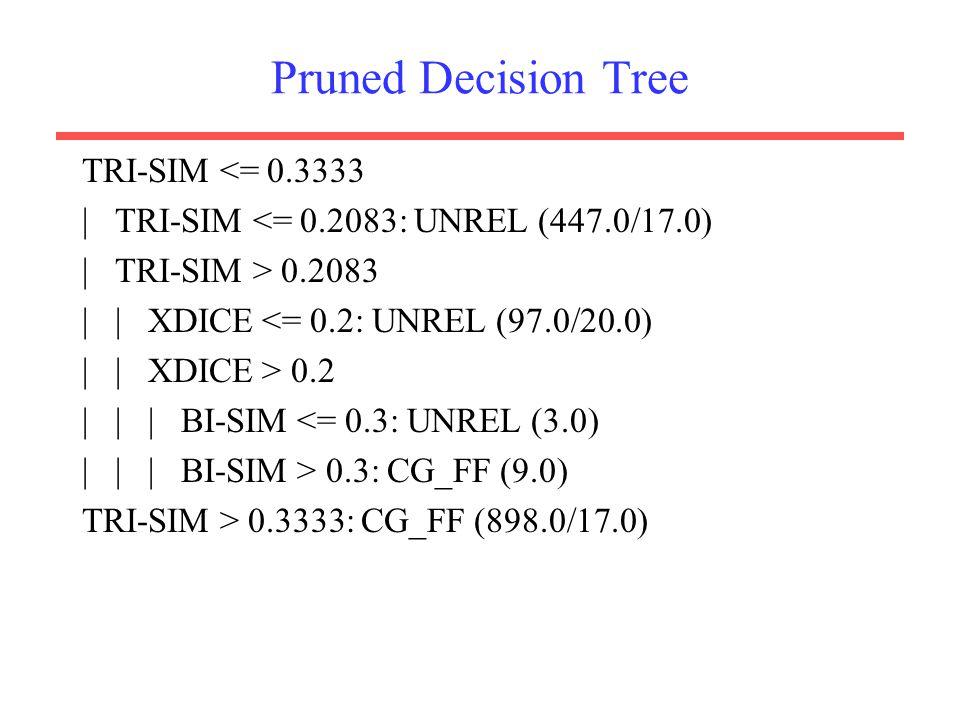 Pruned Decision Tree TRI-SIM <= 0.3333 | TRI-SIM <= 0.2083: UNREL (447.0/17.0) | TRI-SIM > 0.2083 | | XDICE <= 0.2: UNREL (97.0/20.0) | | XDICE > 0.2 | | | BI-SIM <= 0.3: UNREL (3.0) | | | BI-SIM > 0.3: CG_FF (9.0) TRI-SIM > 0.3333: CG_FF (898.0/17.0)