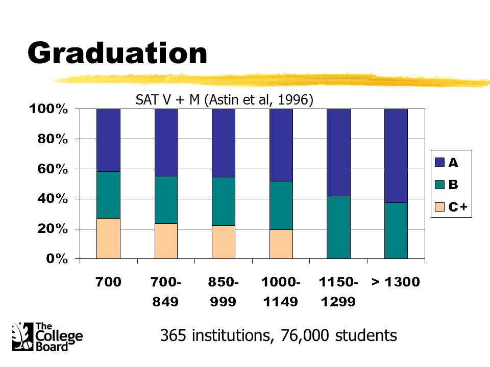 Graduation SAT V + M (Astin et al, 1996) 365 institutions, 76,000 students