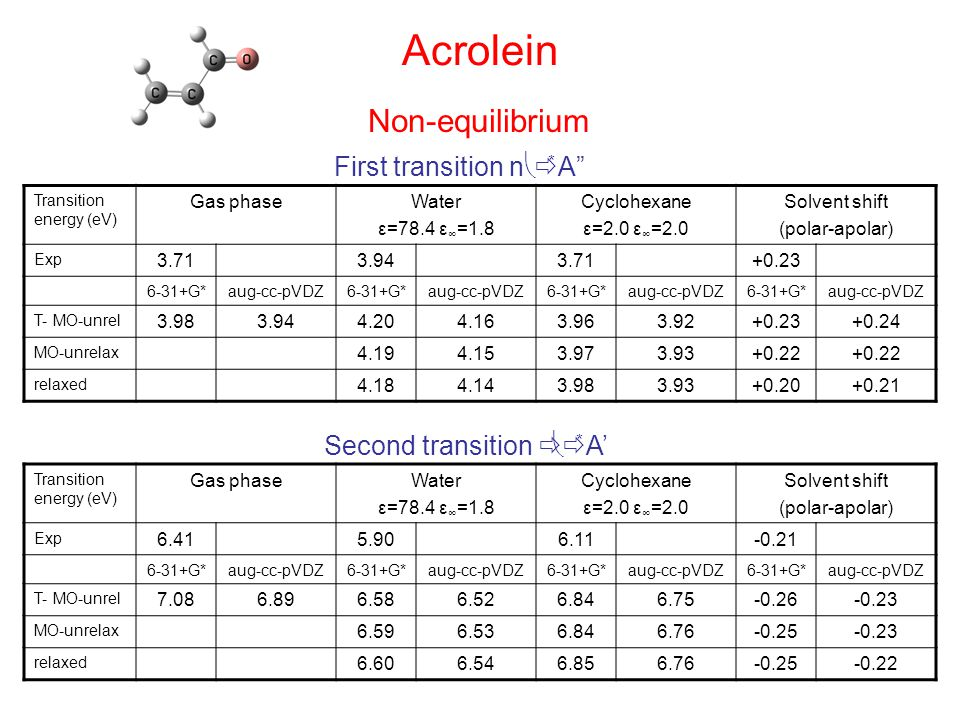 Acrolein Transition energy (eV) Gas phaseWater ε=78.4 ε ∞ =1.8 Cyclohexane ε=2.0 ε ∞ =2.0 Solvent shift (polar-apolar) Exp 3.713.943.71+0.23 6-31+G*aug-cc-pVDZ6-31+G*aug-cc-pVDZ6-31+G*aug-cc-pVDZ6-31+G*aug-cc-pVDZ T- MO-unrel 3.983.944.204.163.963.92+0.23+0.24 MO-unrelax 4.194.153.973.93+0.22 relaxed 4.184.143.983.93+0.20+0.21 First transition n   * A Transition energy (eV) Gas phaseWater ε=78.4 ε ∞ =1.8 Cyclohexane ε=2.0 ε ∞ =2.0 Solvent shift (polar-apolar) Exp 6.415.906.11-0.21 6-31+G*aug-cc-pVDZ6-31+G*aug-cc-pVDZ6-31+G*aug-cc-pVDZ6-31+G*aug-cc-pVDZ T- MO-unrel 7.086.896.586.526.846.75-0.26-0.23 MO-unrelax 6.596.536.846.76-0.25-0.23 relaxed 6.606.546.856.76-0.25-0.22 Second transition    * A' Non-equilibrium