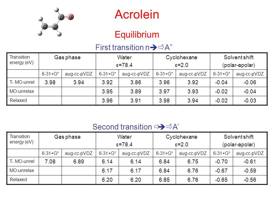 Acrolein Transition energy (eV) Gas phaseWater ε=78.4 Cyclohexane ε=2.0 Solvent shift (polar-apolar) 6-31+G*aug-cc-pVDZ6-31+G*aug-cc-pVDZ6-31+G*aug-cc-pVDZ6-31+G*aug-cc-pVDZ T- MO-unrel 3.983.943.923.863.963.92-0.04-0.06 MO-unrelax 3.953.893.973.93-0.02-0.04 Relaxed 3.963.913.983.94-0.02-0.03 First transition n  * A Transition energy (eV) Gas phaseWater ε=78.4 Cyclohexane ε=2.0 Solvent shift (polar-apolar) 6-31+G*aug-cc-pVDZ6-31+G*aug-cc-pVDZ6-31+G*aug-cc-pVDZ6-31+G*aug-cc-pVDZ T- MO-unrel 7.086.896.14 6.846.75-0.70-0.61 MO-unrelax 6.17 6.846.76-0.67-0.59 Relaxed 6.20 6.856.76-0.65-0.56 Second transition  * A' Equilibrium