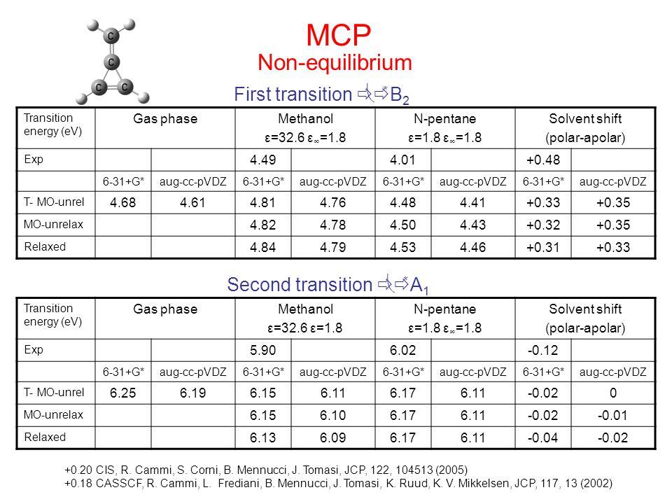 MCP Transition energy (eV) Gas phaseMethanol ε=32.6 ε ∞ =1.8 N-pentane ε=1.8 ε ∞ =1.8 Solvent shift (polar-apolar) Exp 4.494.01+0.48 6-31+G*aug-cc-pVDZ6-31+G*aug-cc-pVDZ6-31+G*aug-cc-pVDZ6-31+G*aug-cc-pVDZ T- MO-unrel 4.684.614.814.764.484.41+0.33+0.35 MO-unrelax 4.824.784.504.43+0.32+0.35 Relaxed 4.844.794.534.46+0.31+0.33 First transition    * B 2 Transition energy (eV) Gas phaseMethanol ε=32.6 ε=1.8 N-pentane ε=1.8 ε ∞ =1.8 Solvent shift (polar-apolar) Exp 5.906.02-0.12 6-31+G*aug-cc-pVDZ6-31+G*aug-cc-pVDZ6-31+G*aug-cc-pVDZ6-31+G*aug-cc-pVDZ T- MO-unrel 6.256.196.156.116.176.11-0.020 MO-unrelax 6.156.106.176.11-0.02-0.01 Relaxed 6.136.096.176.11-0.04-0.02 Second transition    * A 1 Non-equilibrium +0.20 CIS, R.
