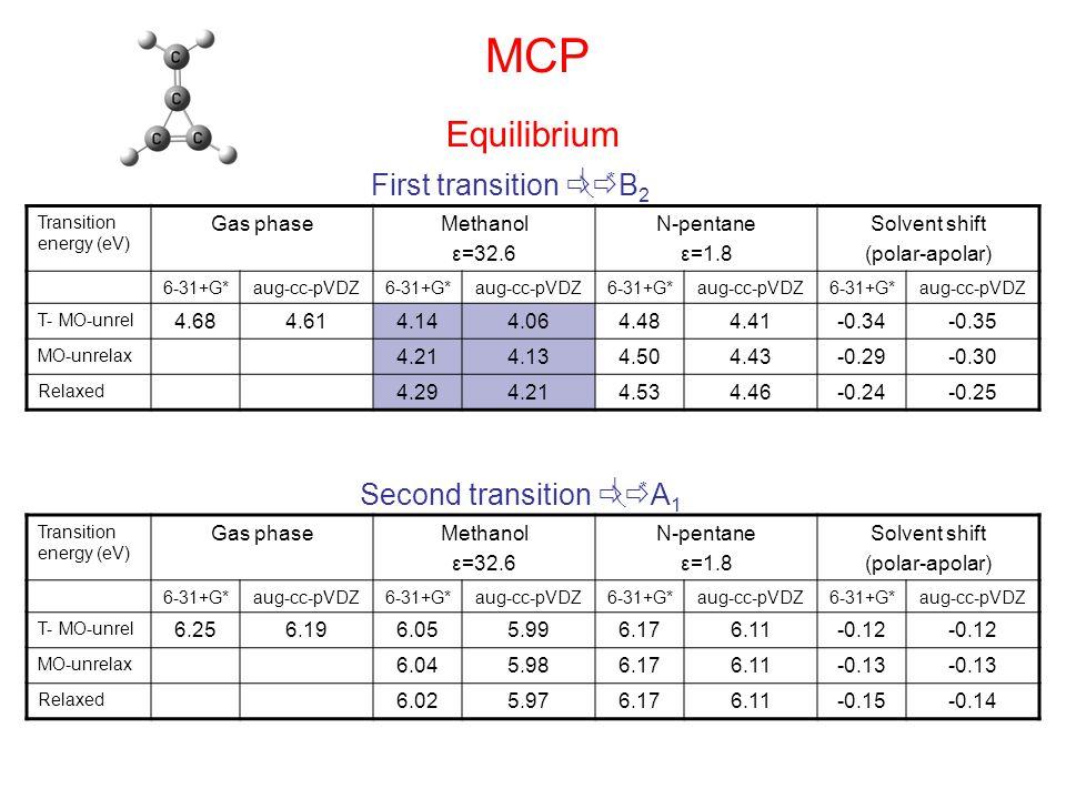 MCP Transition energy (eV) Gas phaseMethanol ε=32.6 N-pentane ε=1.8 Solvent shift (polar-apolar) 6-31+G*aug-cc-pVDZ6-31+G*aug-cc-pVDZ6-31+G*aug-cc-pVDZ6-31+G*aug-cc-pVDZ T- MO-unrel 4.684.614.144.064.484.41-0.34-0.35 MO-unrelax 4.214.134.504.43-0.29-0.30 Relaxed 4.294.214.534.46-0.24-0.25 First transition    * B 2 Transition energy (eV) Gas phaseMethanol ε=32.6 N-pentane ε=1.8 Solvent shift (polar-apolar) 6-31+G*aug-cc-pVDZ6-31+G*aug-cc-pVDZ6-31+G*aug-cc-pVDZ6-31+G*aug-cc-pVDZ T- MO-unrel 6.256.196.055.996.176.11-0.12 MO-unrelax 6.045.986.176.11-0.13 Relaxed 6.025.976.176.11-0.15-0.14 Second transition    * A 1 Equilibrium