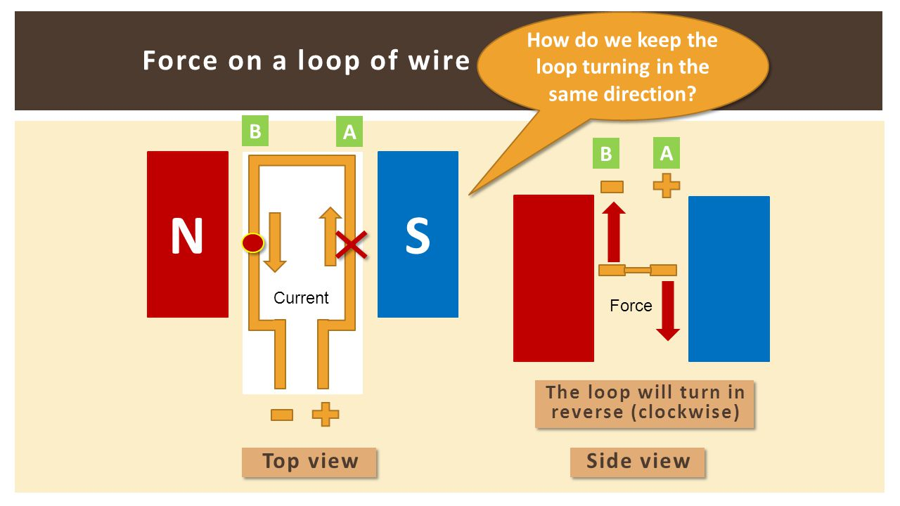 Force on a loop of wire NS Current Force The loop will turn in reverse (clockwise) Top view Side view A B A B How do we keep the loop turning in the s