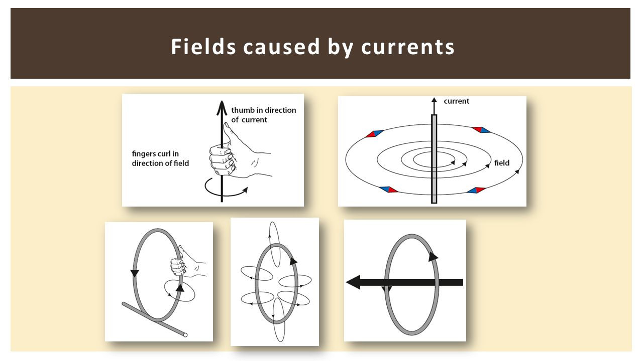 Fields caused by currents