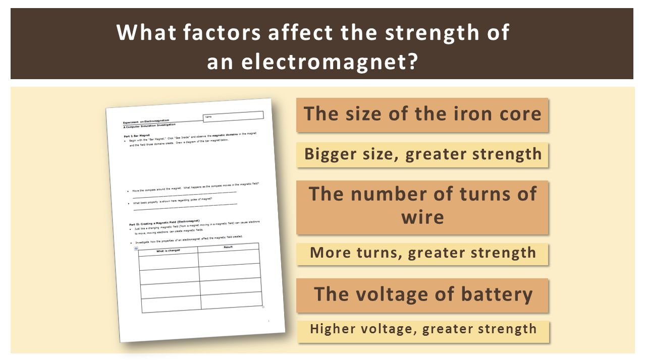 What factors affect the strength of an electromagnet? The size of the iron core The number of turns of wire The number of turns of wire The voltage of
