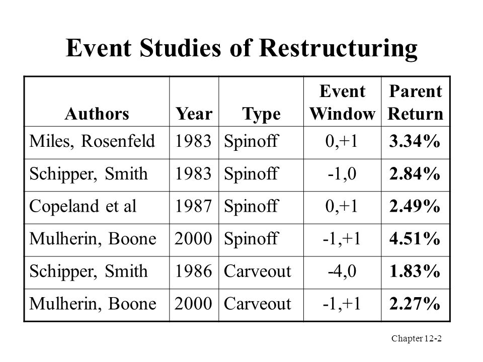 Chapter 12-2 Event Studies of Restructuring AuthorsYearType Event Window Parent Return Miles, Rosenfeld1983Spinoff0,+13.34% Schipper, Smith1983Spinoff-1,02.84% Copeland et al1987Spinoff0,+12.49% Mulherin, Boone2000Spinoff-1,+14.51% Schipper, Smith1986Carveout-4,01.83% Mulherin, Boone2000Carveout-1,+12.27%