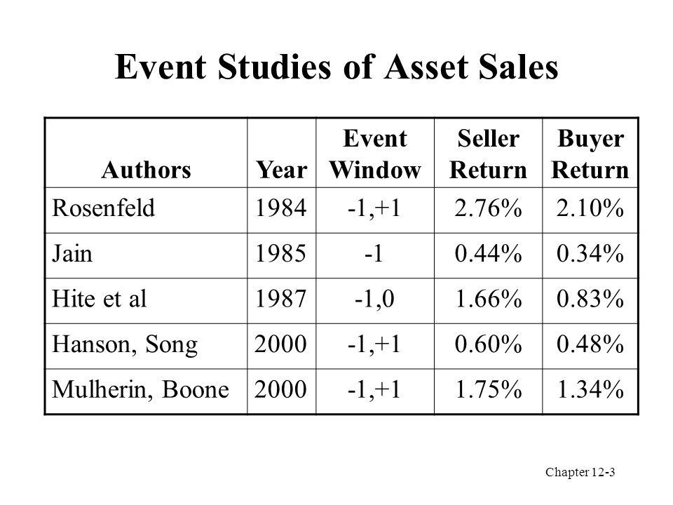Chapter 12-3 Event Studies of Asset Sales AuthorsYear Event Window Seller Return Buyer Return Rosenfeld1984-1,+12.76%2.10% Jain19850.44%0.34% Hite et