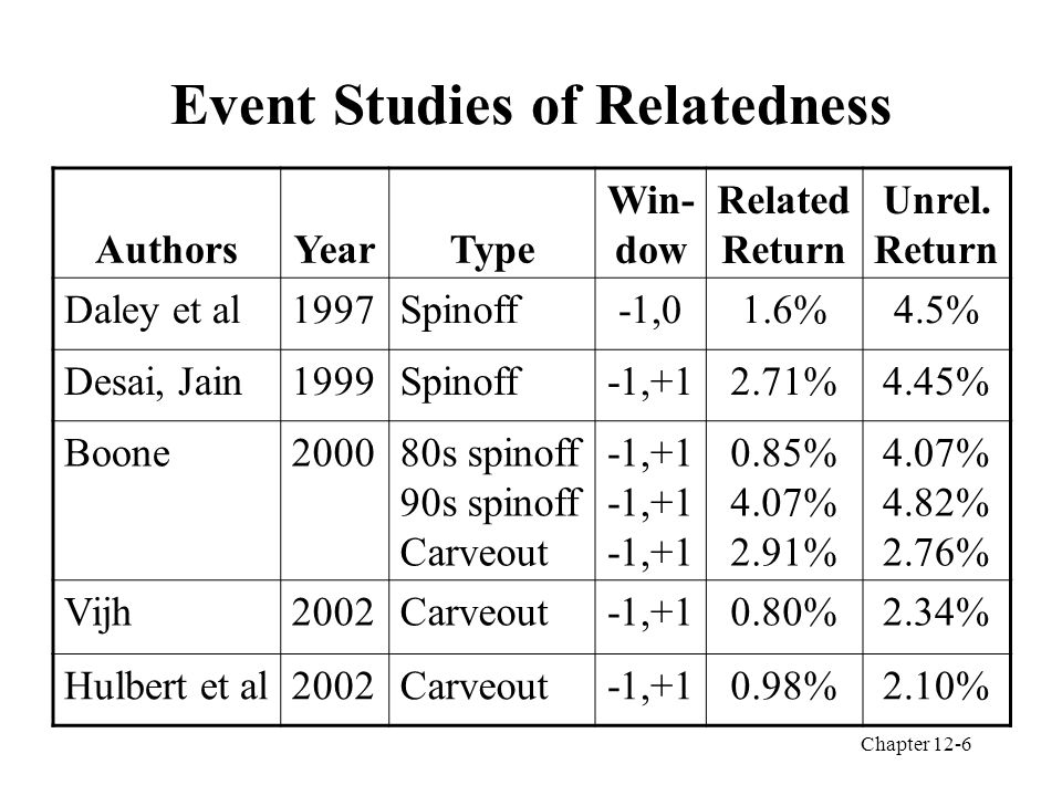 Chapter 12-6 Event Studies of Relatedness AuthorsYearType Win- dow Related Return Unrel.