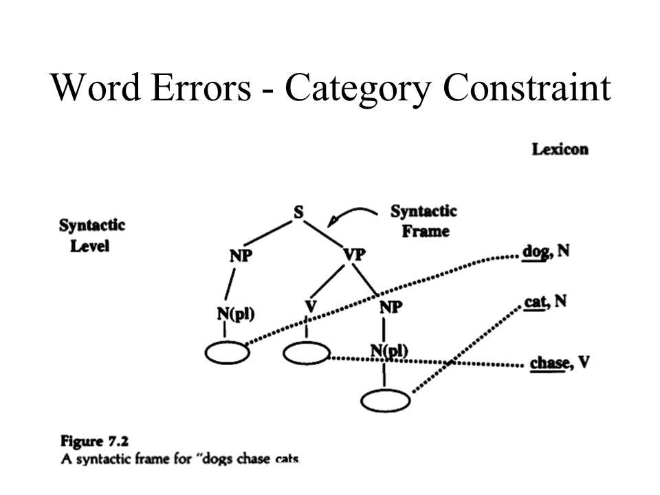 Word Errors - Category Constraint