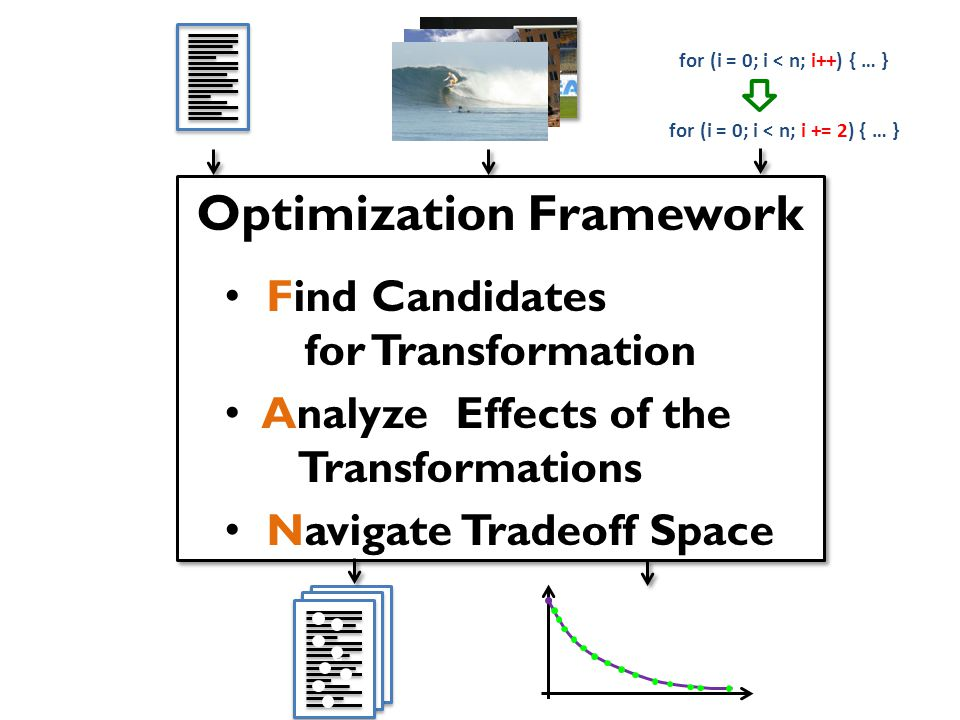 Optimization Framework Find Candidates for Transformation Analyze Effects of the Transformations Navigate Tradeoff Space Optimization Framework Find Candidates for Transformation Analyze Effects of the Transformations Navigate Tradeoff Space for (i = 0; i < n; i++) { … } for (i = 0; i < n; i += 2) { … } ccc