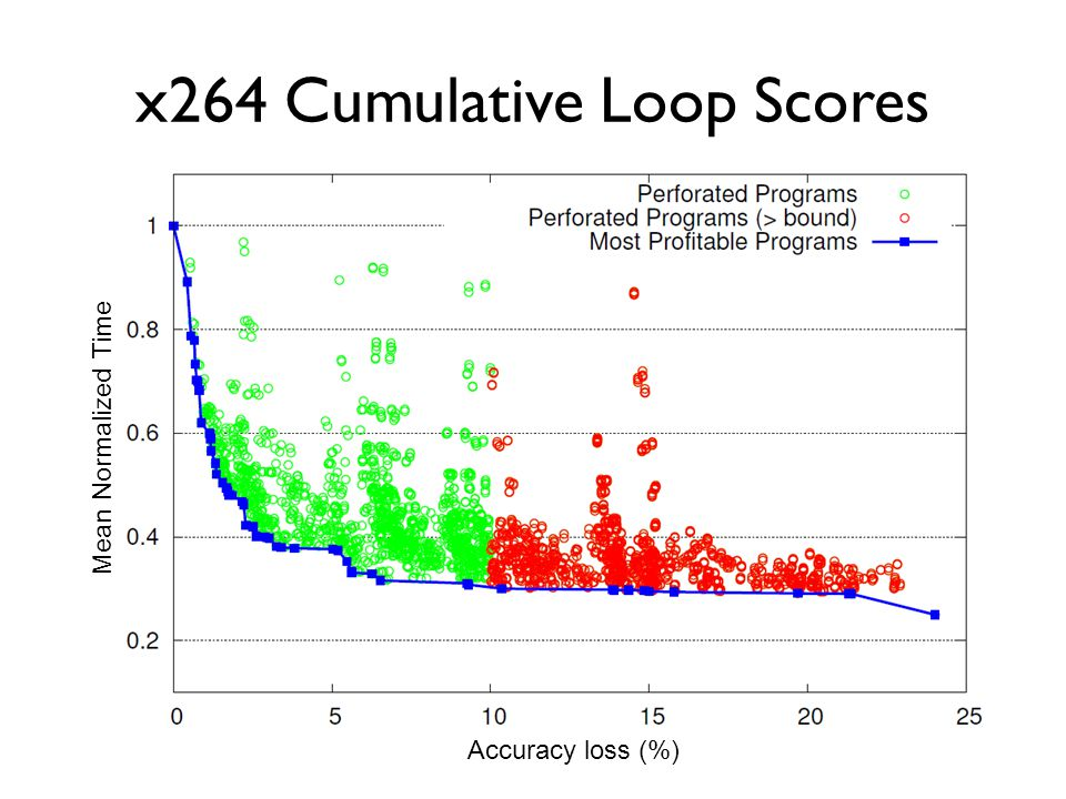 x264 Cumulative Loop Scores Mean Normalized Time Accuracy loss (%)