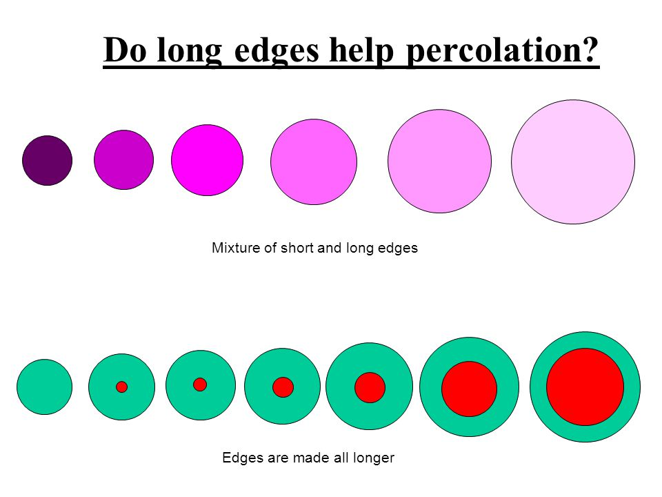 Mixture of short and long edges Edges are made all longer Do long edges help percolation?