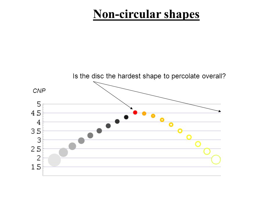 CNP Is the disc the hardest shape to percolate overall? Non-circular shapes
