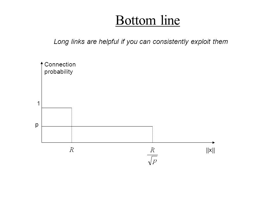 Bottom line Long links are helpful if you can consistently exploit them Connection probability 1 ||x|| p