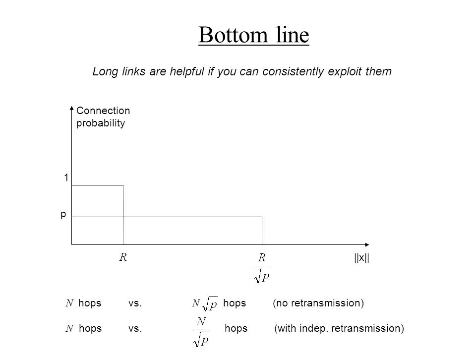 Bottom line Long links are helpful if you can consistently exploit them Connection probability 1 ||x|| p N hops vs.