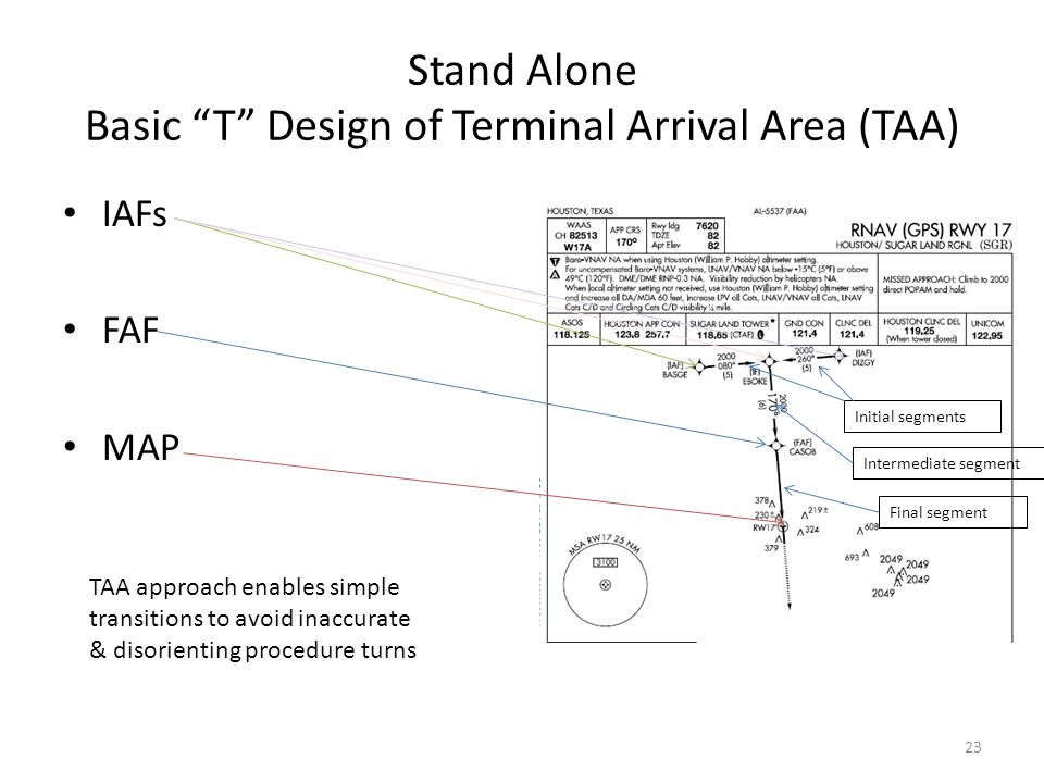 "Stand Alone Basic ""T"" Design of Terminal Arrival Area (TAA) IAFs FAF MAP Initial segments Intermediate segment Final segment TAA approach enables simp"