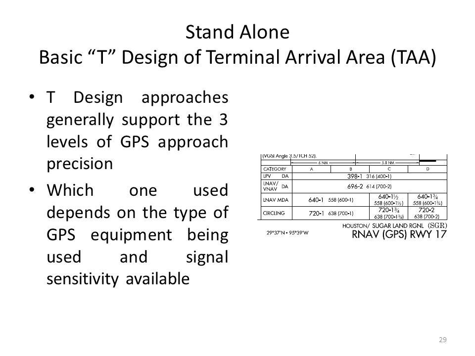 "Stand Alone Basic ""T"" Design of Terminal Arrival Area (TAA) T Design approaches generally support the 3 levels of GPS approach precision Which one use"