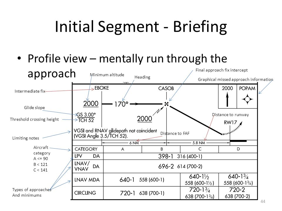 Initial Segment - Briefing Profile view – mentally run through the approach Limiting notes Glide slope Threshold crossing height Minimum altitude Fina