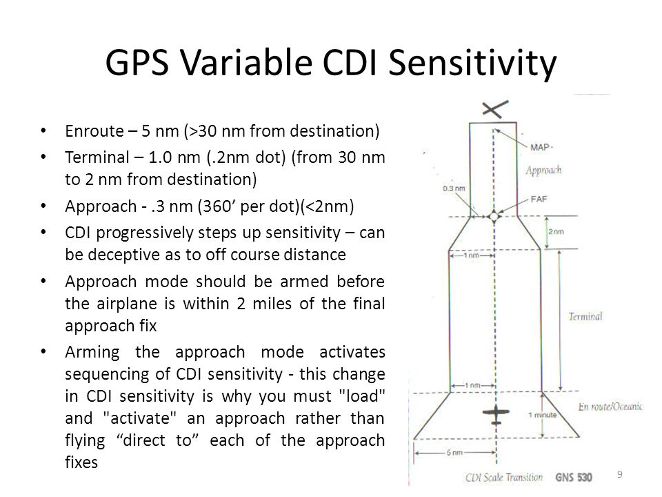 GPS Variable CDI Sensitivity Enroute – 5 nm (>30 nm from destination) Terminal – 1.0 nm (.2nm dot) (from 30 nm to 2 nm from destination) Approach -.3