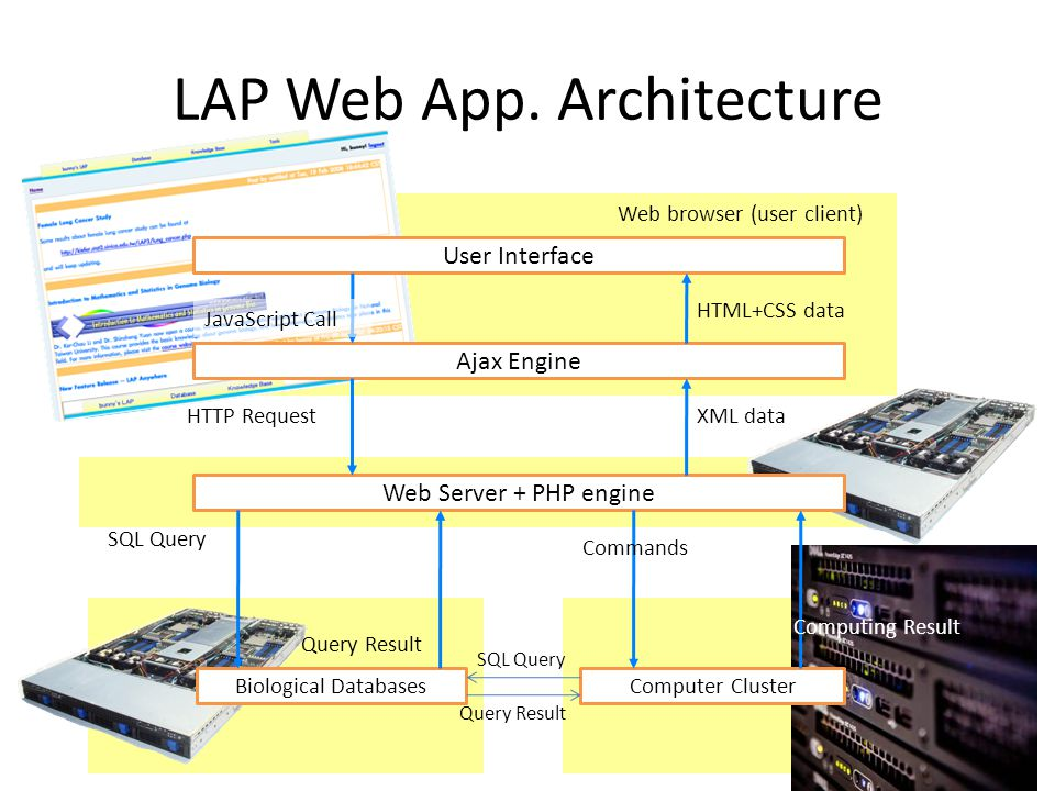 LAP Web App. Features (cont.) – Project management Just like an application – Load/Save the current search/computation project Session mobility: an ac
