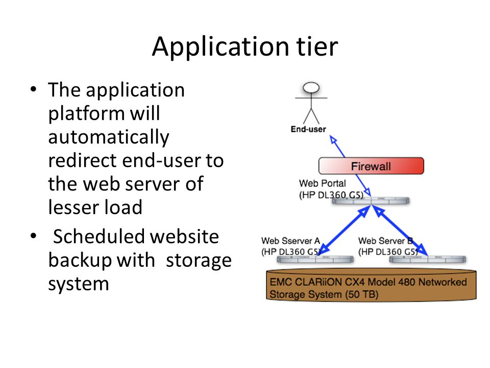 Four-tier architecture for LAP (Cont.) Presentation tier – With web browser, end users can get a search of the databases and retrieve the computed outcome Application tier – With application platform, we provided end-user a high- availability web server cluster.