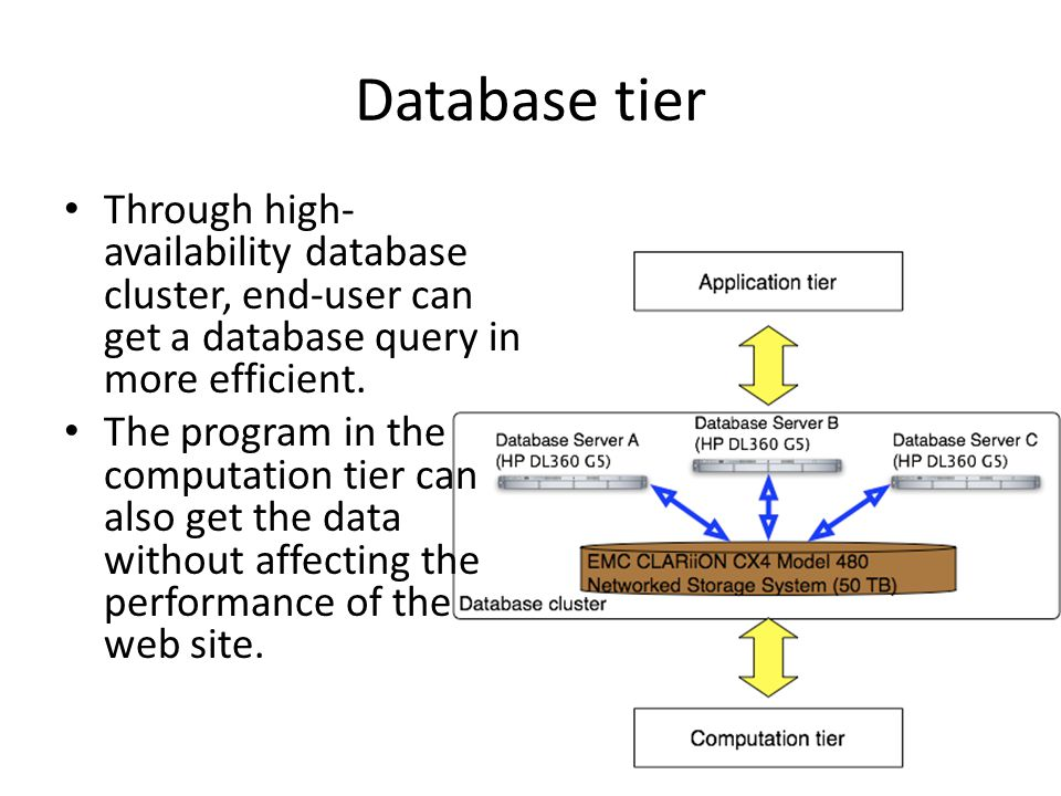 Application tier The application platform will automatically redirect end-user to the web server of lesser load Scheduled website backup with storage system