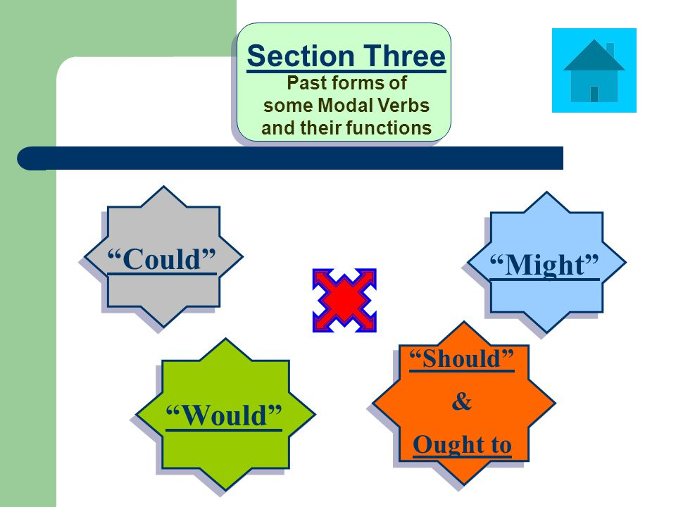 Could Would Should & Ought to Might Section Three Past forms of some Modal Verbs and their functions