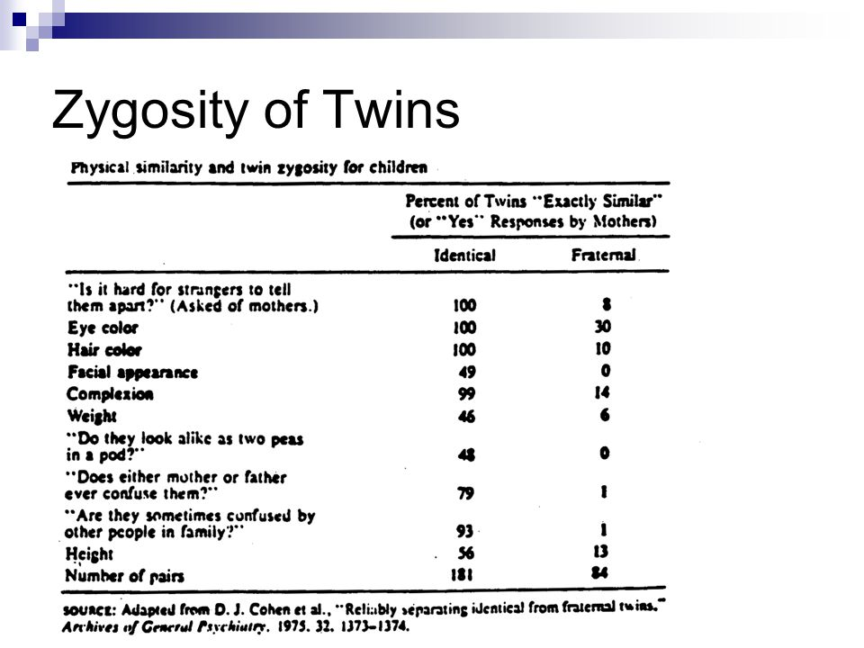 Zygosity of Twins