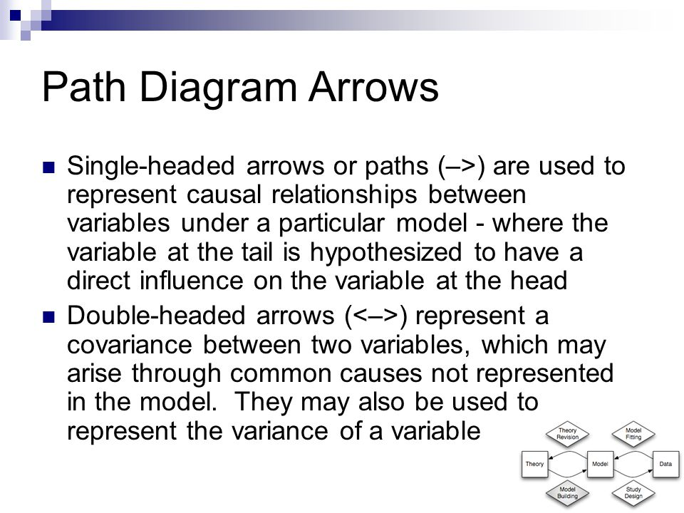 Path Diagram Arrows Single-headed arrows or paths (–>) are used to represent causal relationships between variables under a particular model - where the variable at the tail is hypothesized to have a direct influence on the variable at the head Double-headed arrows ( ) represent a covariance between two variables, which may arise through common causes not represented in the model.