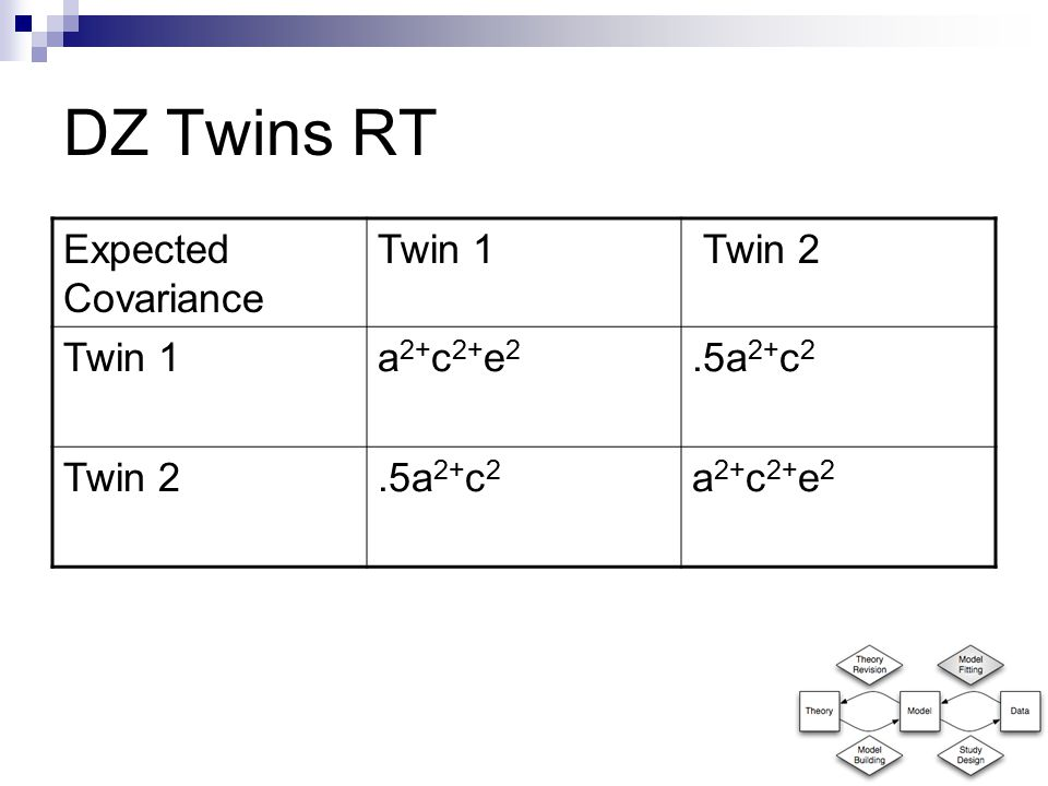 Expected Covariance Twin 1 Twin 2 Twin 1a 2+ c 2+ e 2.5a 2+ c 2 Twin 2.5a 2+ c 2 a 2+ c 2+ e 2 DZ Twins RT