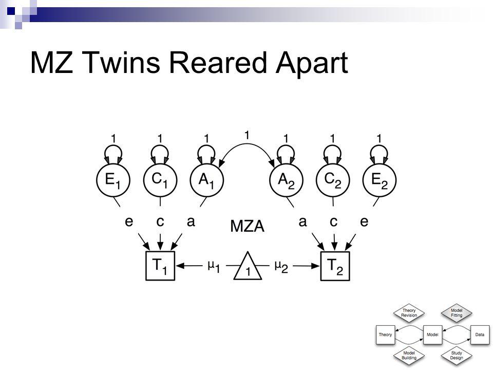 MZ Twins Reared Apart