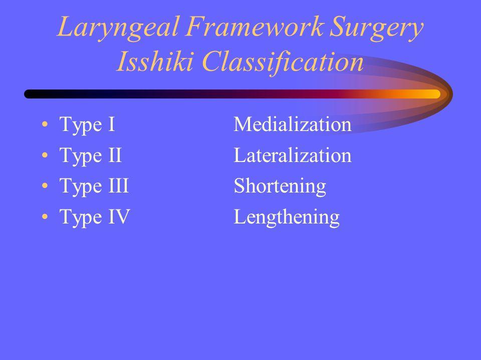 Laryngeal Framework Surgery Isshiki Classification Type IMedialization Type IILateralization Type IIIShortening Type IVLengthening