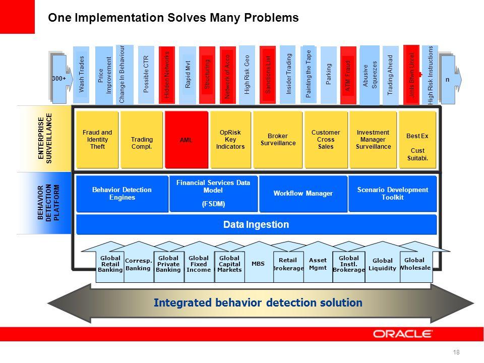 18 One Implementation Solves Many Problems ENTERPRISE SURVEILLANCE Data Ingestion Behavior Detection Engines Workflow Manager Financial Services Data