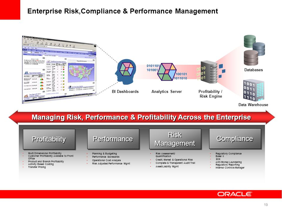 19 Enterprise Risk,Compliance & Performance Management ComplianceCompliance Multi Dimensional Profitability Customer Profitability Available to Front