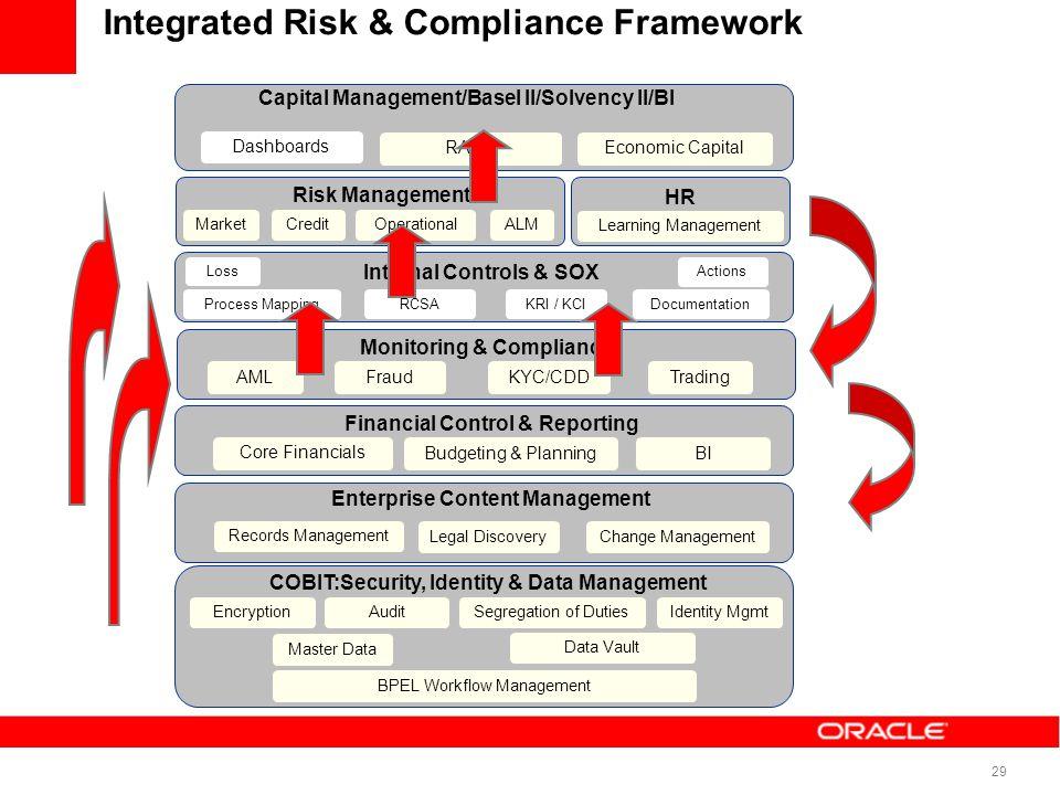 29 Risk Management Capital Management/Basel II/Solvency II/BI Learning Management HR Internal Controls & SOX Enterprise Content Management COBIT:Secur