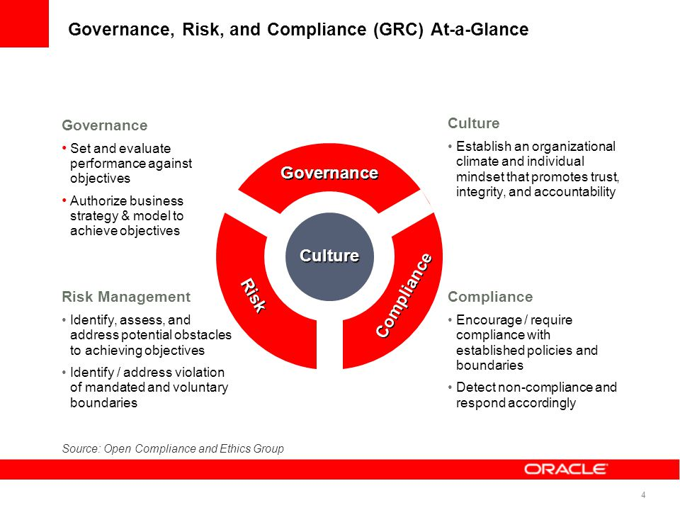 4 Governance, Risk, and Compliance (GRC) At-a-Glance Culture Governance Risk Compliance Governance Set and evaluate performance against objectives Aut