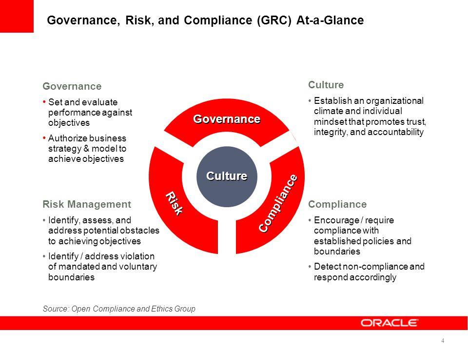 Governance, Risk & Compliance Platform