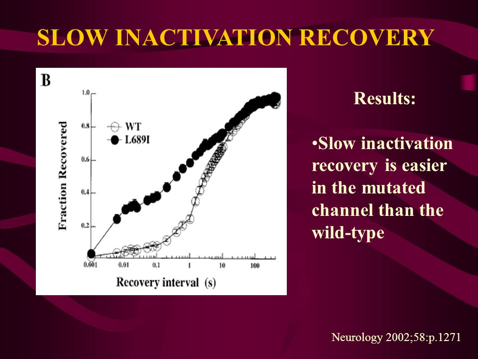 SLOW INACTIVATION RECOVERY Results: Slow inactivation recovery is easier in the mutated channel than the wild-type Neurology 2002;58:p.1271