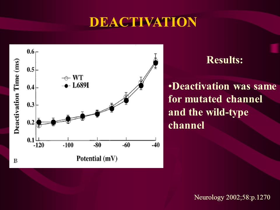 DEACTIVATION Results: Deactivation was same for mutated channel and the wild-type channel Neurology 2002;58:p.1270
