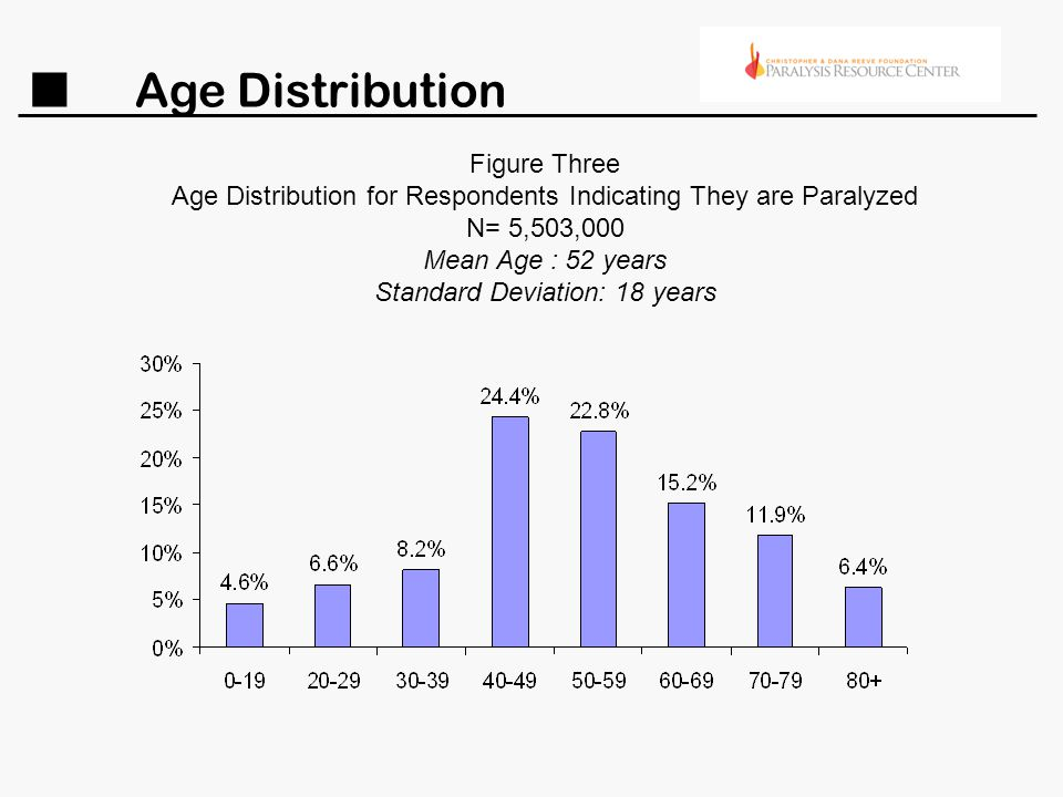 Age Distribution Figure Three Age Distribution for Respondents Indicating They are Paralyzed N= 5,503,000 Mean Age : 52 years Standard Deviation: 18 years