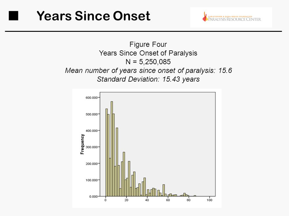 Years Since Onset Figure Four Years Since Onset of Paralysis N = 5,250,085 Mean number of years since onset of paralysis: 15.6 Standard Deviation: 15.43 years