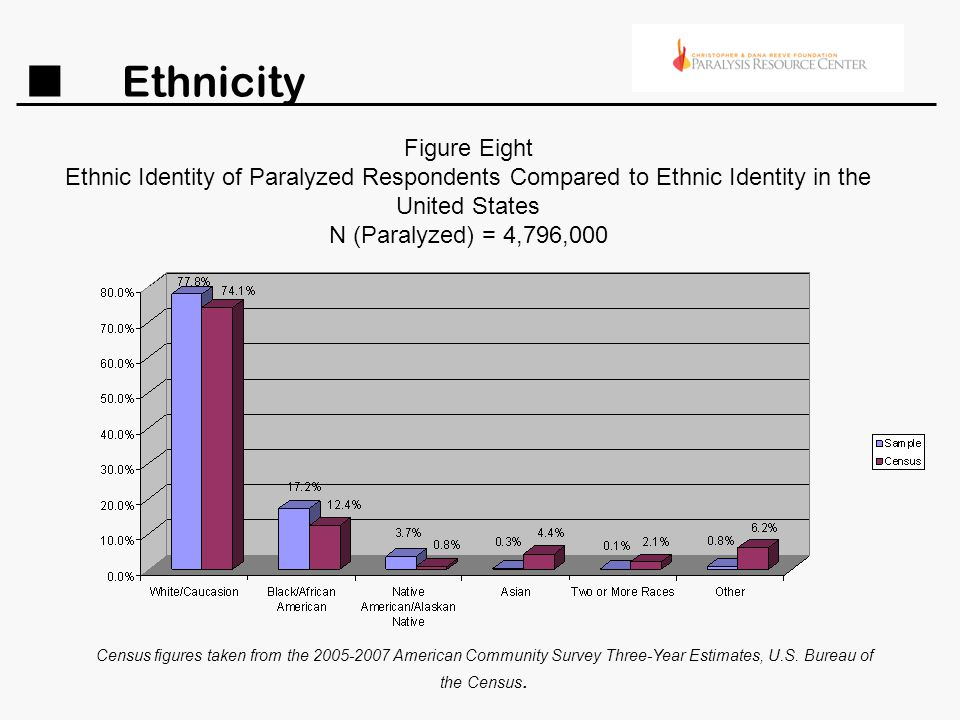 Ethnicity Figure Eight Ethnic Identity of Paralyzed Respondents Compared to Ethnic Identity in the United States N (Paralyzed) = 4,796,000 Census figu