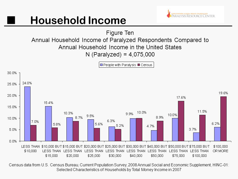 Household Income Figure Ten Annual Household Income of Paralyzed Respondents Compared to Annual Household Income in the United States N (Paralyzed) =